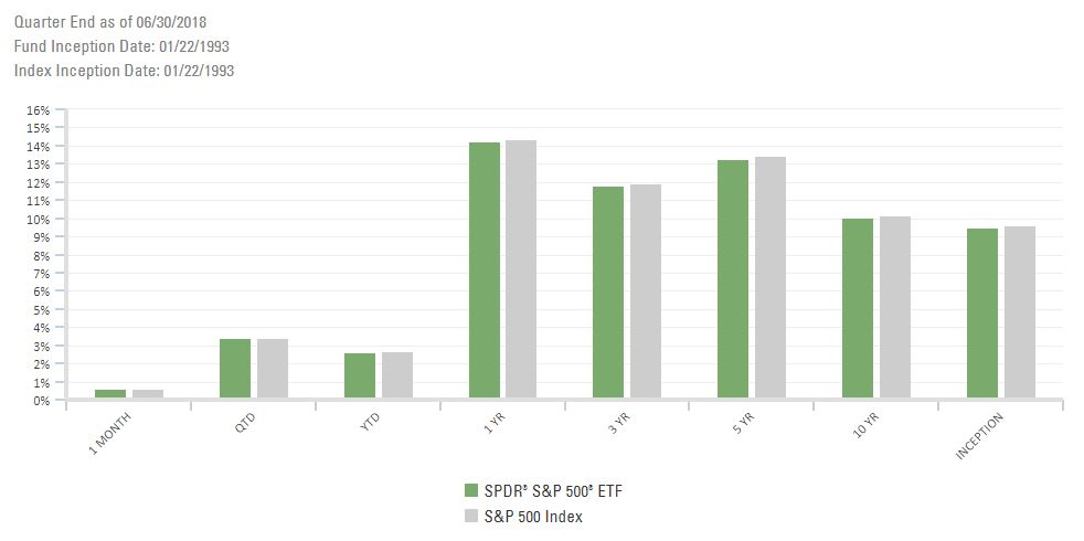 creating an ETF portfolio